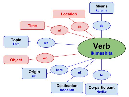 japanese grammar, learn japanese online