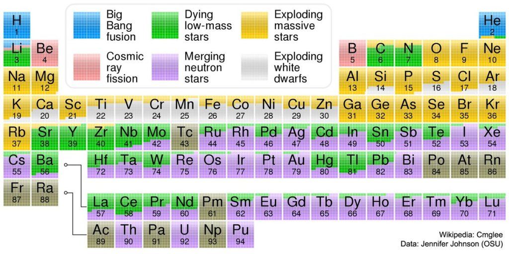 Periodic table with origins of each element in it.